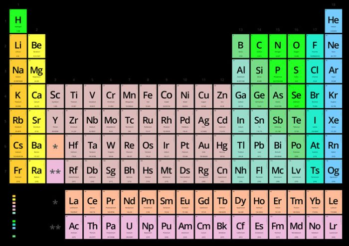 International Year Of The Periodic Table 2019 Library Blog